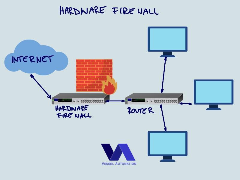 Hardware firewall in networking onboard