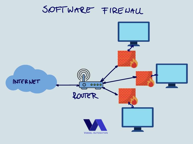 Software firewall in networking onboard
