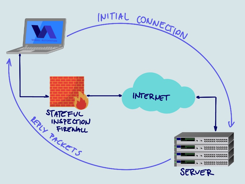 Stateful inspection firewall in networking onboard