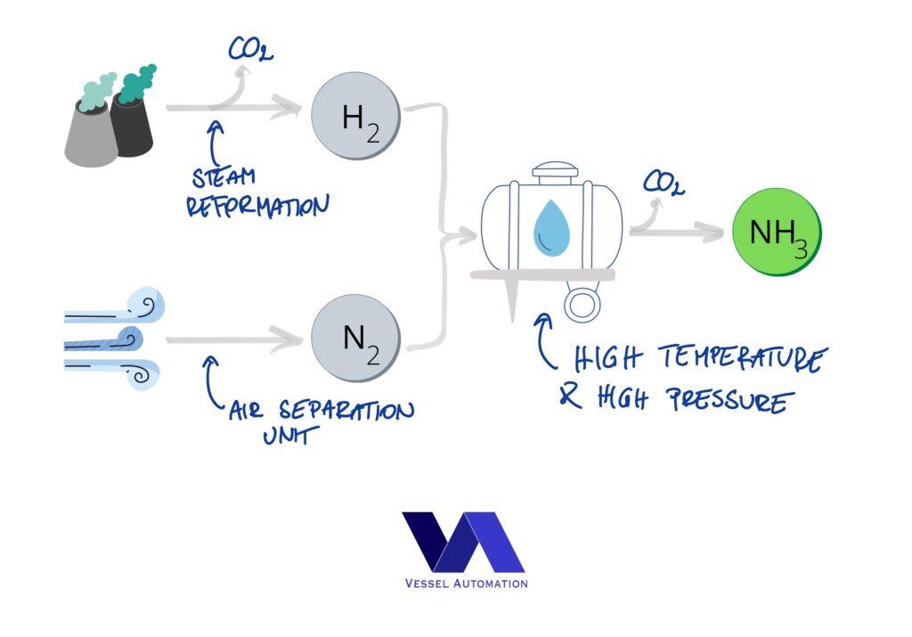 Industrial ammonia concept