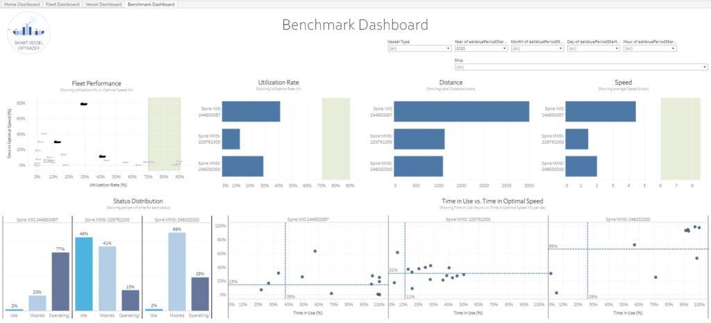 Big data in maritime - Benchmark Dashboard